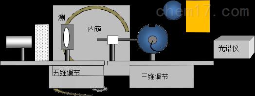 内窥镜测试系统方案