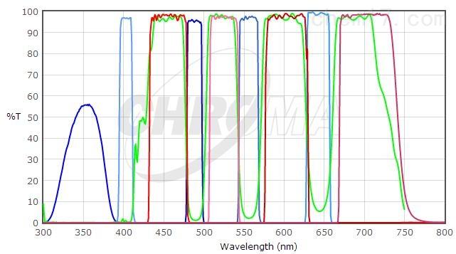 四带通荧光滤光片组
