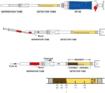 血液中氰化氢检测仪