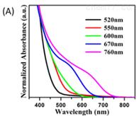 PL 530 nm--750 nm油溶性CuInS/ZnS 量子点
