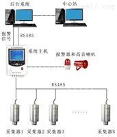 HD-WXWS型SF6气体微水密度监测系统