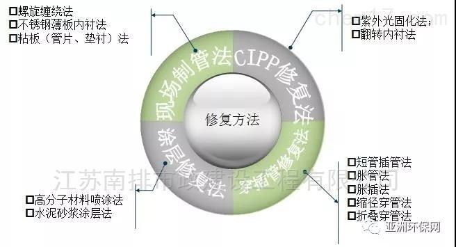 管道非开挖修复CIPP内衬树脂紫外光固化修复