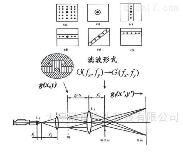 信息光学实验