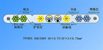 TVVB绞合型排列扁形电梯电缆