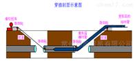 穿插U型HDPE管内衬法