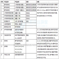 恶臭监测仪器参数及推荐配置表