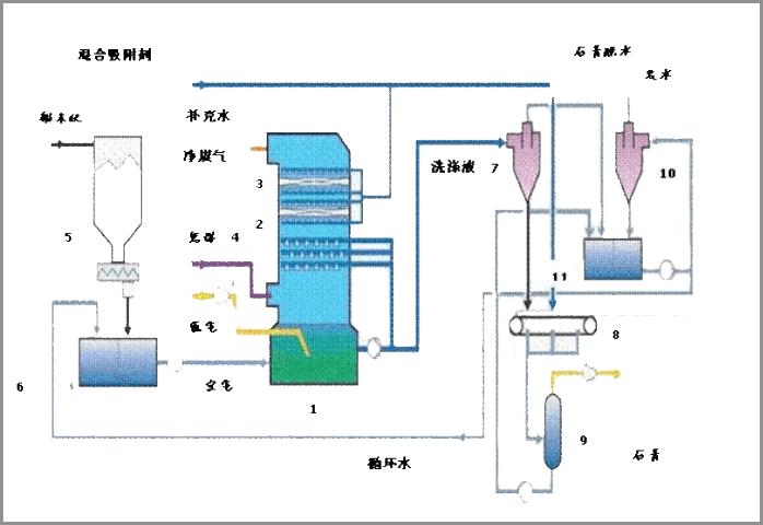 锐意自控|现运行的19种烟气脱硫工艺流程图汇总及紫外