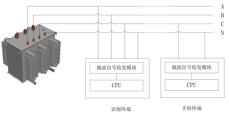 基于载波通信技术的台区用户识别系统结构图