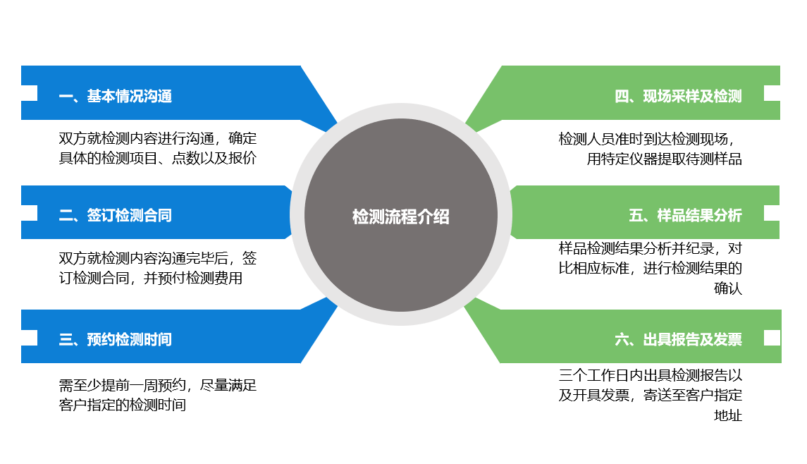 化工区废气检测服务流程