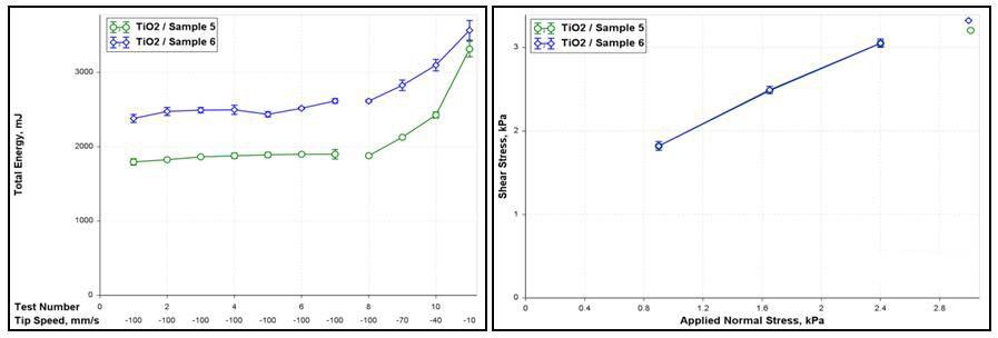 剪切测试不像动态表征那样具有区分性