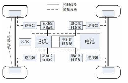 新能源电机测试电源介绍