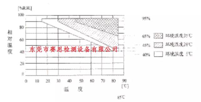 高温低温试验箱故障分析和解决方案