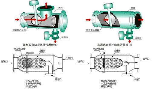 自动反冲洗过滤器结构图