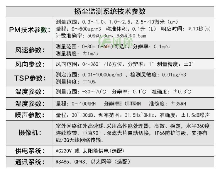 扬尘监测系统技术参数