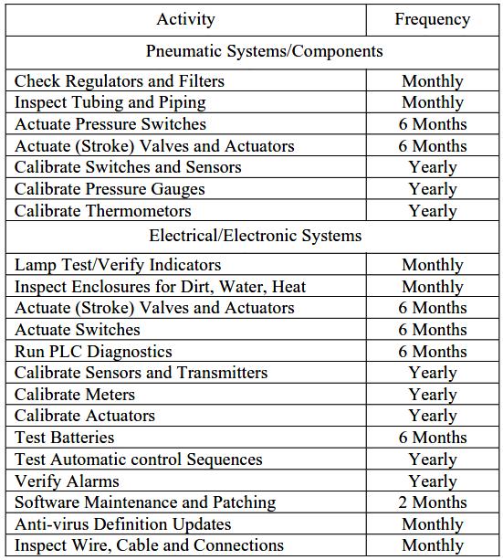 华瑞气体检测仪建议校准频率