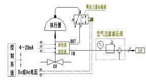氣控閥控製案例